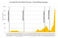 Cornwall & IoS COVID 19 Cases: 7 Day Rolling Average