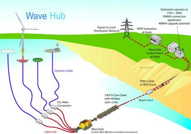 How WaveHub works. Graphics by WaveHub