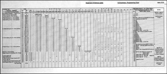 Picture 10 – Program Sequence Chart
